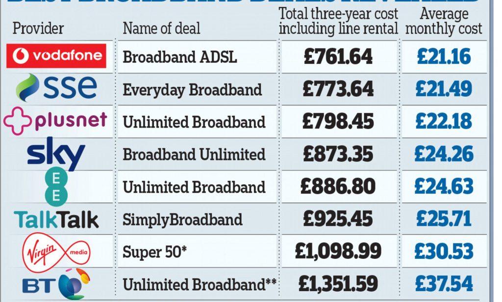 Average broadband prices