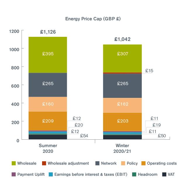breakdown of energy cap