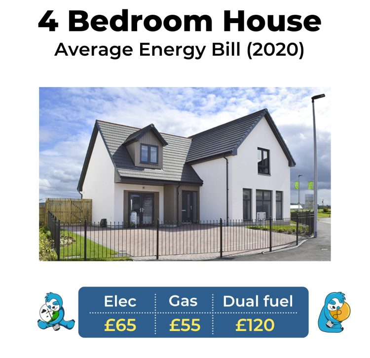 Average gas and electricity bill for a 4 bed house