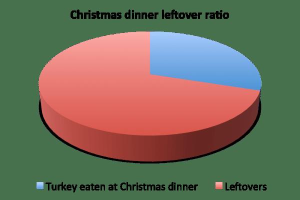 Leftover ratio