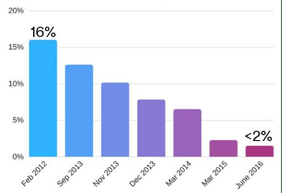 Facebook organic reach is declining