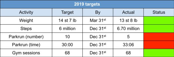 2019 fitness targets