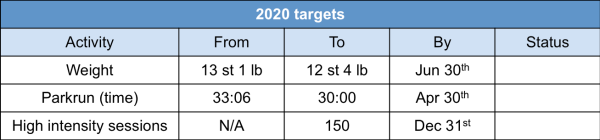 2020 fitness targets