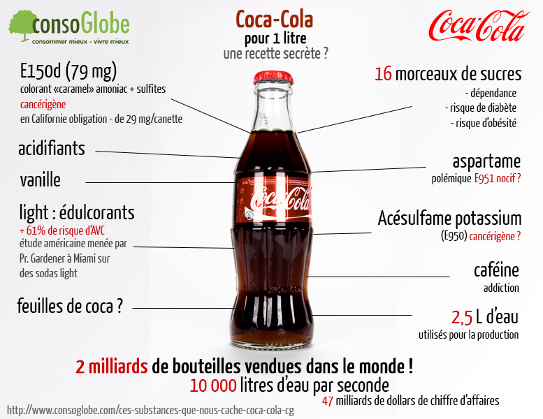 coca cola composition ingredients soda