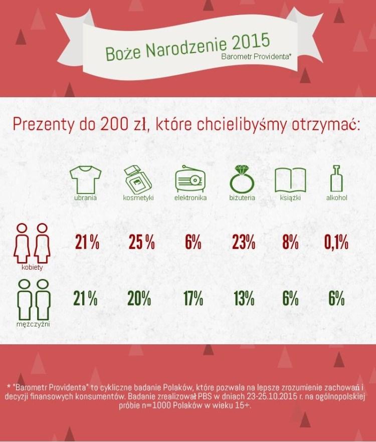 prezenty bożonarodzeniowe - infografika