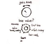 value meter