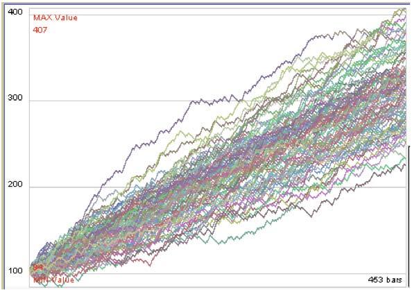 Grafico montecarlo slowinver.com