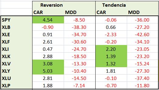 resultados-mean-reversion-tendencia