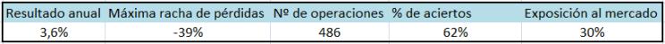 resultados-mean-reversion-80-etfs-1