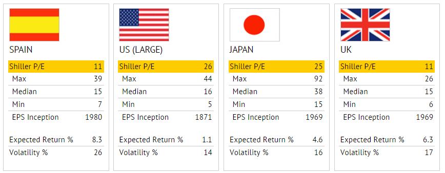Per-paises