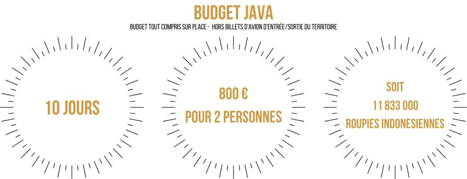 Budget visiter l'île de Java en 10 jours