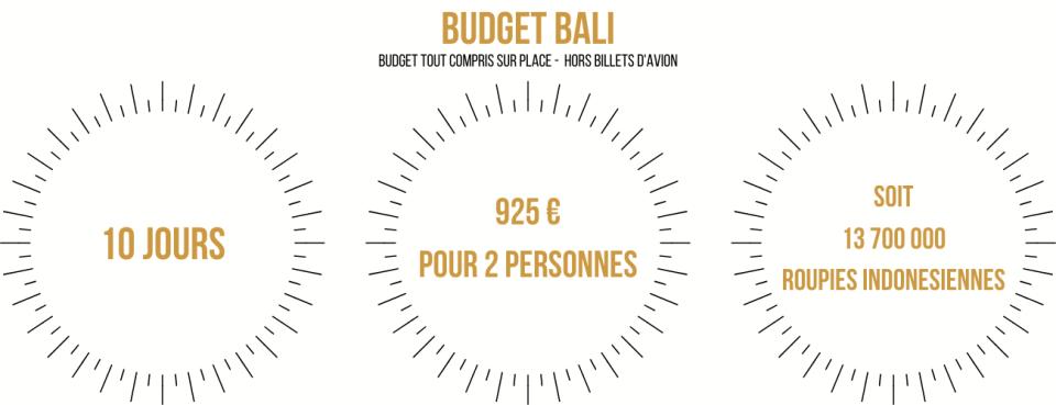 Budget bali 10 jours
