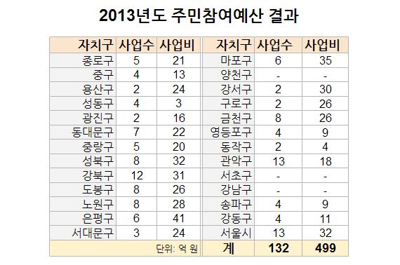 2013년도 주민참여예산 결과