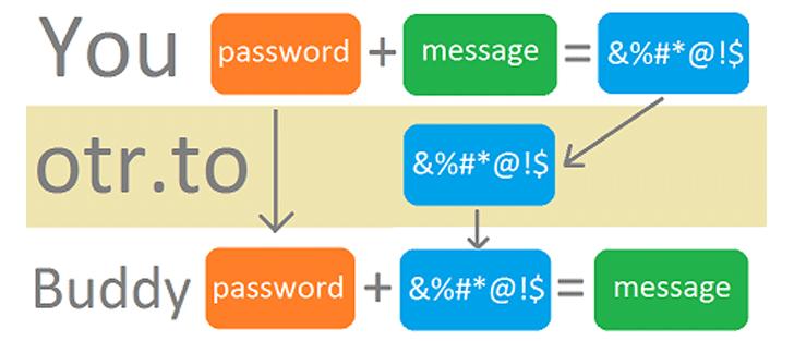 OTR 프로토콜 설명 (이미지 출처: 더해커뉴스닷컴)