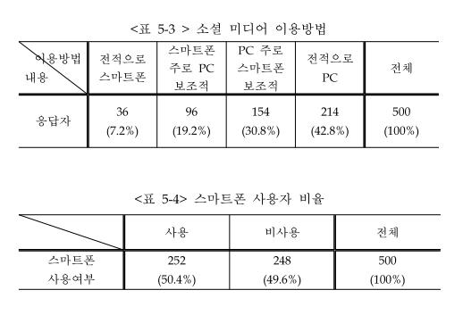 도준호·심재웅·이재신, 소셜 미디어 확산과 미디어 이용행태 변화(2010, 한국언론진흥재단)