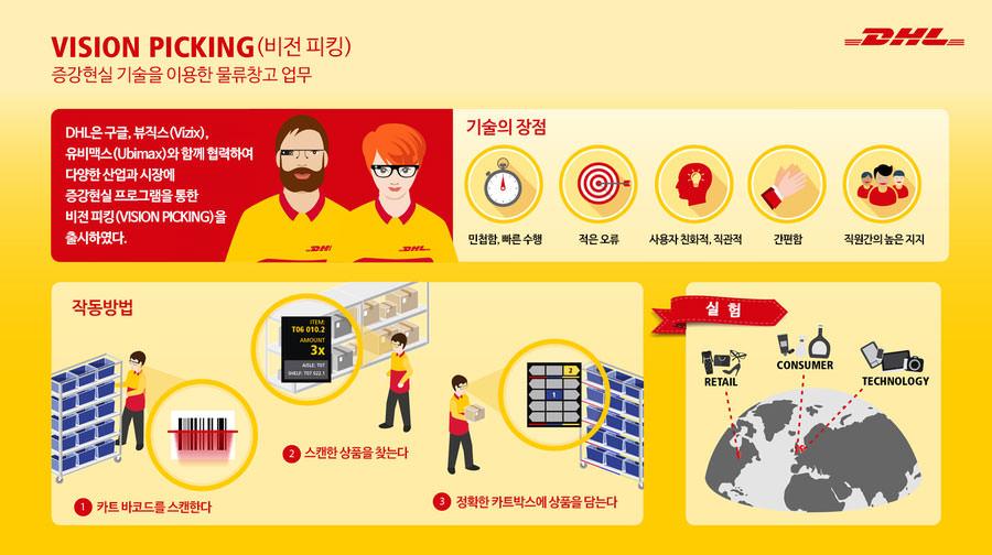DHL 비전 피킹 인포그래픽 (출처: DHL)