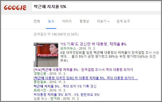 100% 국민 대통합에 5% 남았다. (출처: 구글 뉴스 검색 - 박근혜 지지율 5%)
