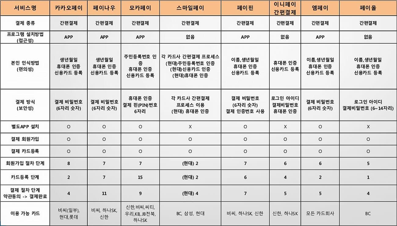 주요 간편결제 서비스별 결제 프로세스 (출처: 한국NFC)