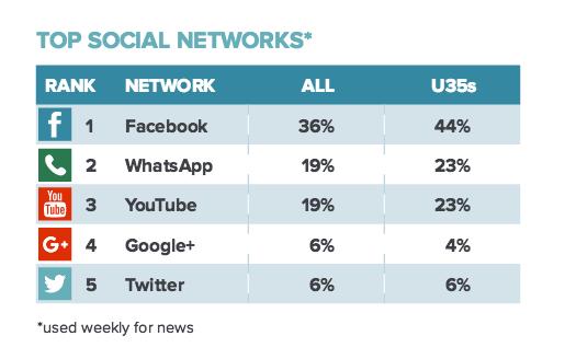 미국의 소셜미디어 뉴스 이용 순위 (출처: 로이터 저널리즘 연구소)