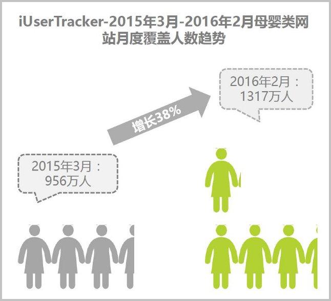 2016년 2월 기준 육아 관련 페이지에 방문하는 사람 숫자는 1317만 명으로 전년 대비 38% 성장했다. (출처: 아이리서치)