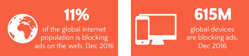세계적으로 11%의 인터넷 이용자가 애드블록을 사용하고 있고, 그 기기의 수는 6억 대에 달한다