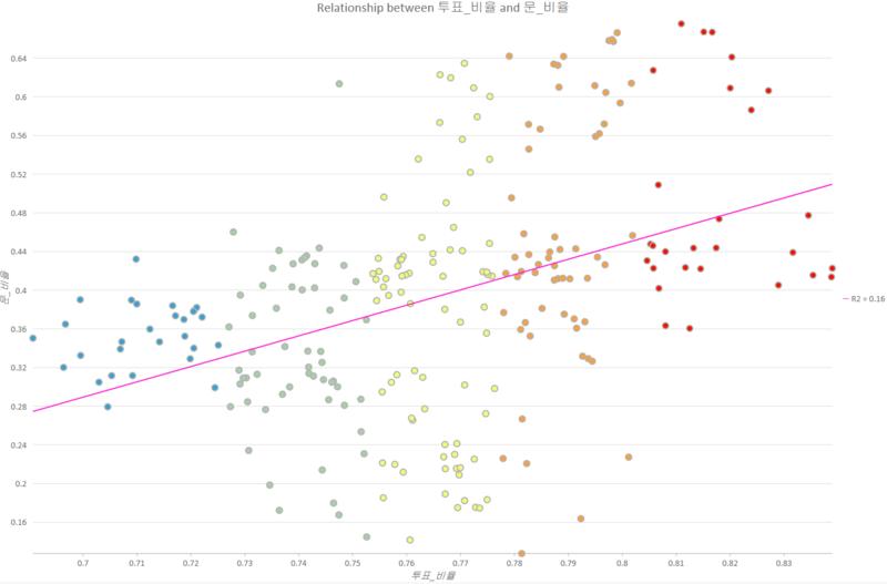제19대 대선 시군구별 투표율 대비 문재인 후보 지지율의 상관관계(R^2=0.16)