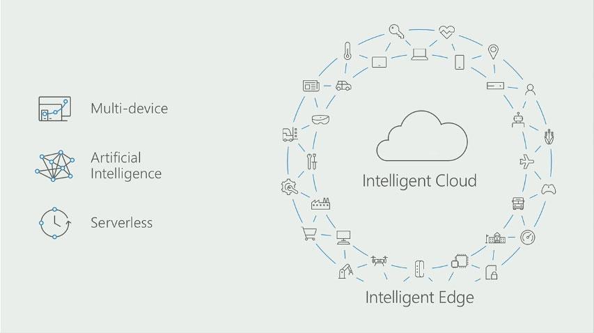 사티아 나델라 MS CEO의 새 비전은 인공지능 기반의 클라우드였다.