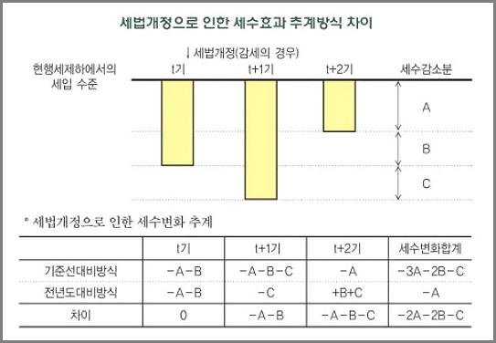국회예산정책처 보고서 중 캡처 (2009)