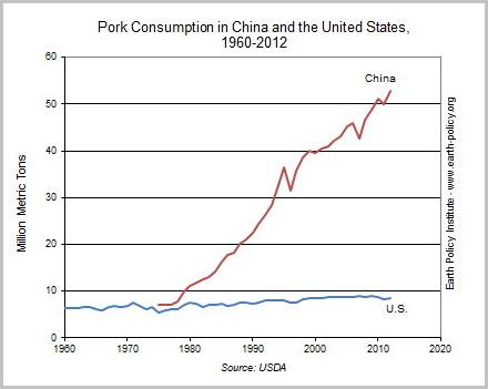 """중국의 '돼지고기' 소비량은 '70년대 중반 이후 미국을 압도하고 있다. 중국인은 2012년 5,300만톤의 돼지고기를 먹었다. (출처: EPI, """"China's Growing Hunger for Meat Shown by Move to Buy Smithfield, World's Leading Pork Producer, 2013. 6. 6, 재인용 출처: 石基, 증가하는 중국의 육류 소비) http://blog.daum.net/stonehinge/8729047 http://www.earth-policy.org/data_highlights/2013/highlights39"""