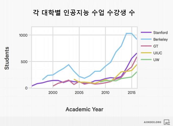 인공지능 대학 강의 수강생