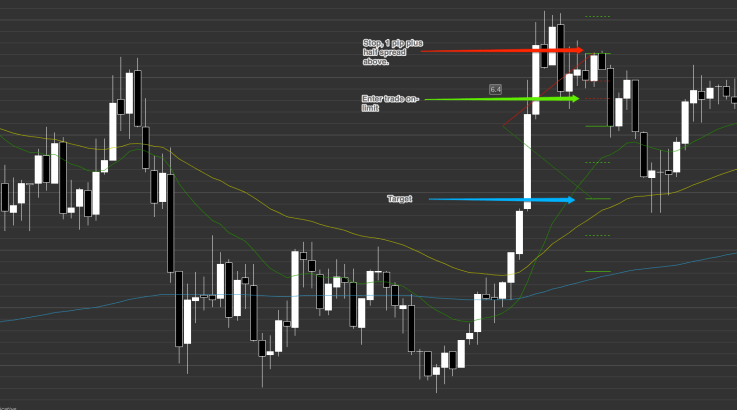 A day trading PB entry for a scalp target.