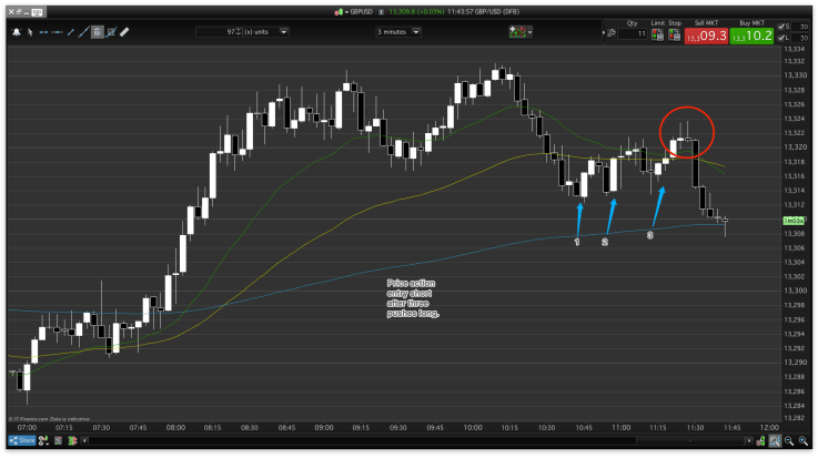 Day trading, more than lower timeframe charts, price action requires the support of context.