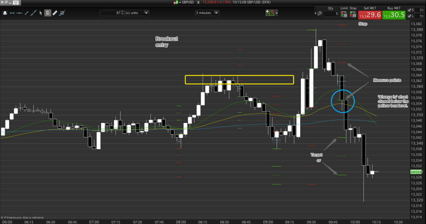 Day trading is reactive, but anticipation was necessary here.