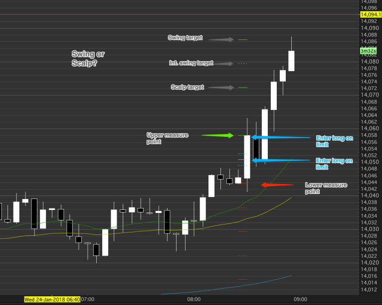 A day trading target can be a scalp or a swing, what defines them?