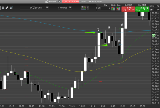 A day trading a pullback entry long in a bull trend