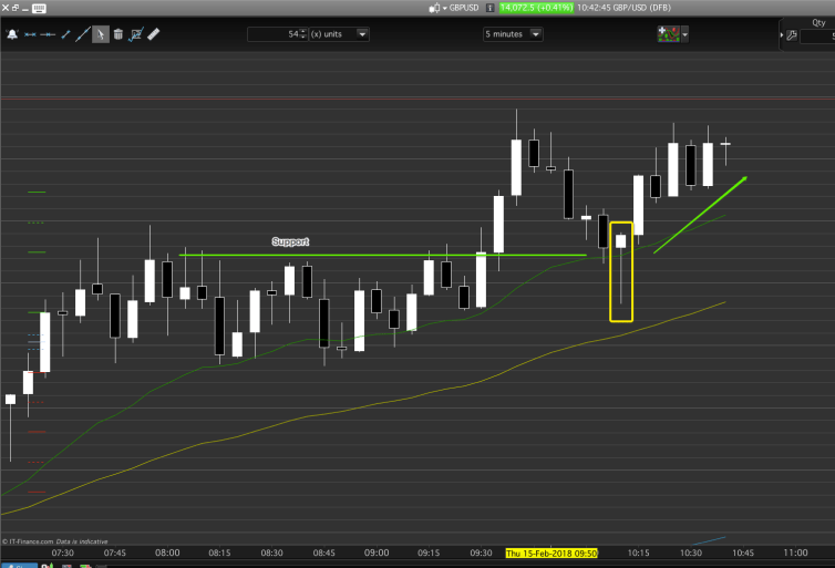 Context is the support level in this day trading chart, price action is the bull pin bar