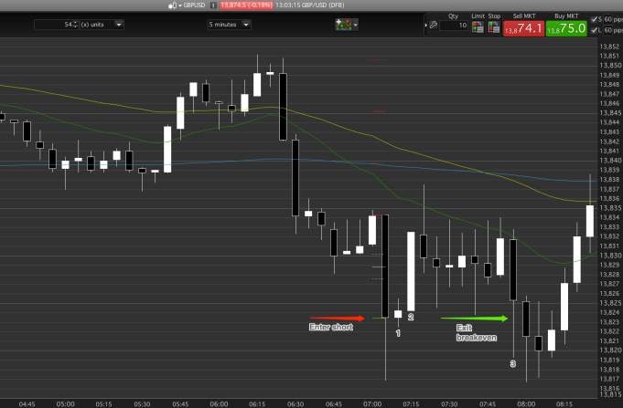Exit breakeven, PB at or above the second fib.