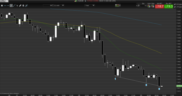 AUD/USD wedge probability long but wait for an entry bar.