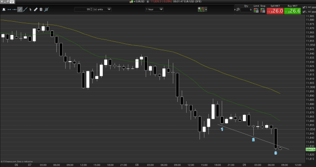 EUR/USD wedge probability is long but wait for an entry bar.