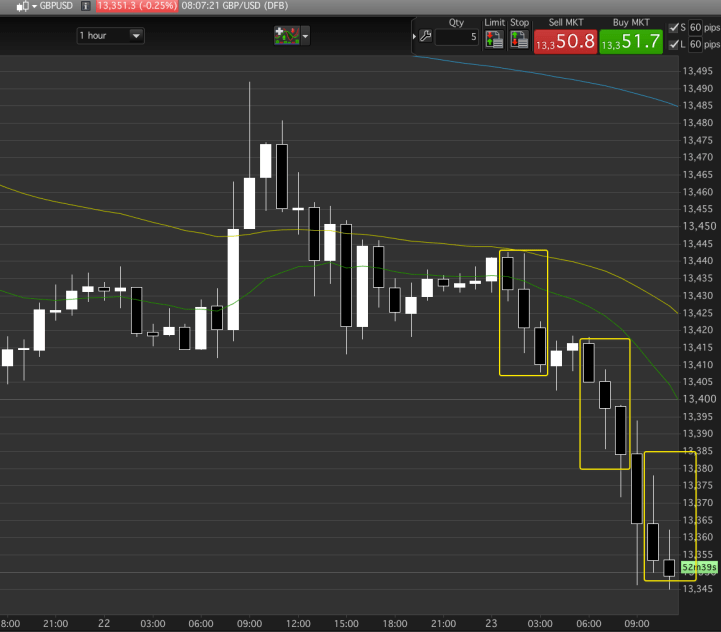Take the profit as the trend has a possible three push short already, or hold for price action?