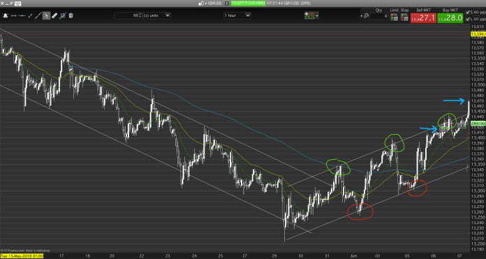 A price action chart strategy identifies channels, support and resistance levels and trends.
