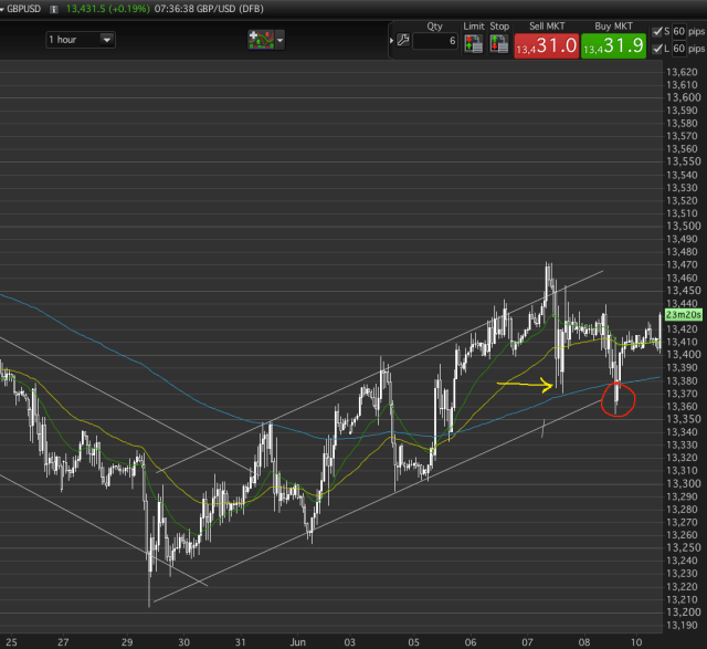 Target against the trend, so profit taken before the trend line.