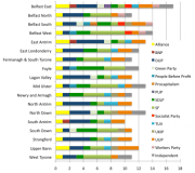 Chart showing how many candidates from each party are running in each constituency in the 2011 Assembly election