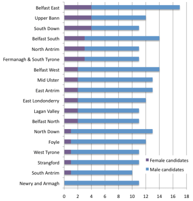Candidate gender ratio in 2011 Assembly election