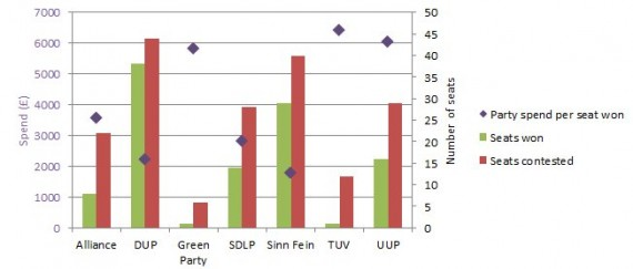 Graph of NI party spend per seat won in May 2011 Assembly elections