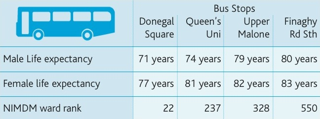 bus route life expectancy - CRC's NI Peace Monitoring Report