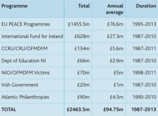 peace funders - CRC's NI Peace Monitoring Report
