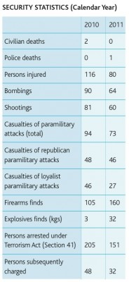 security statistics - from CRC's first NI Peace Monitoring Report