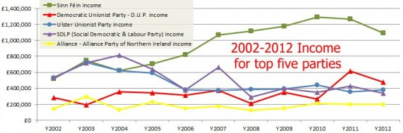 Top five party income