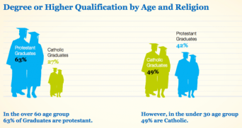 degree by age and religion